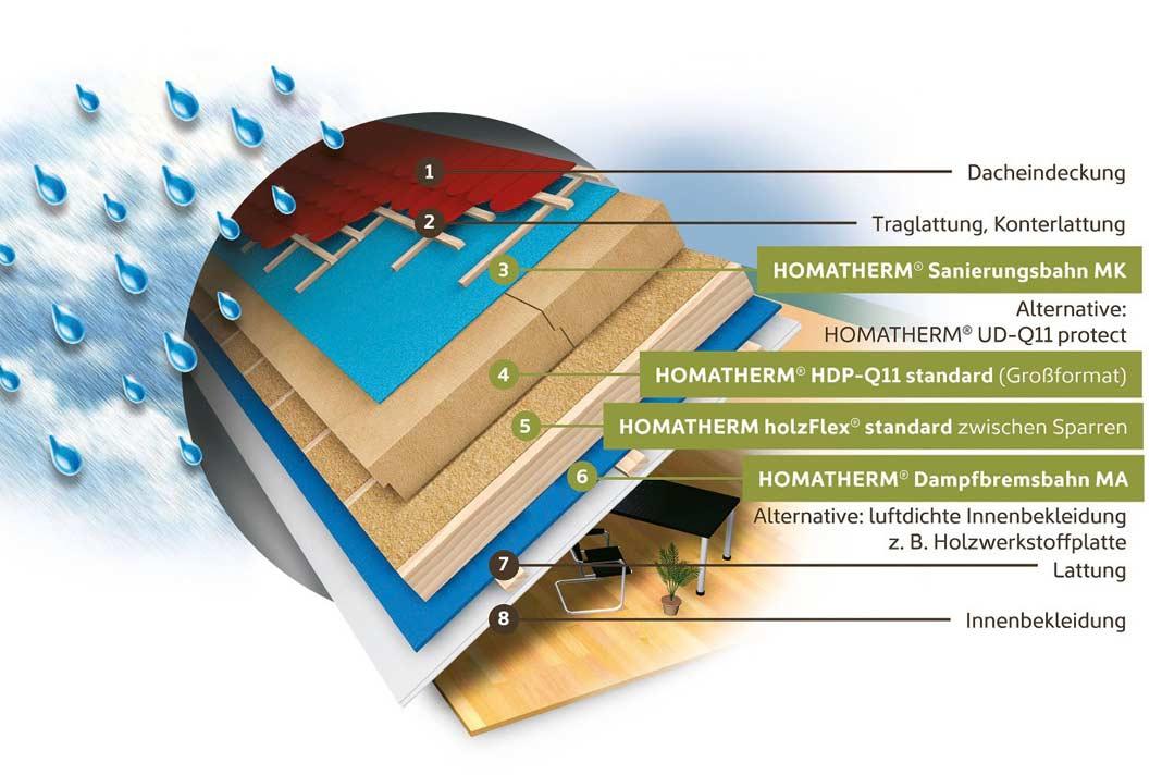 Zweilagige Dachdämmung