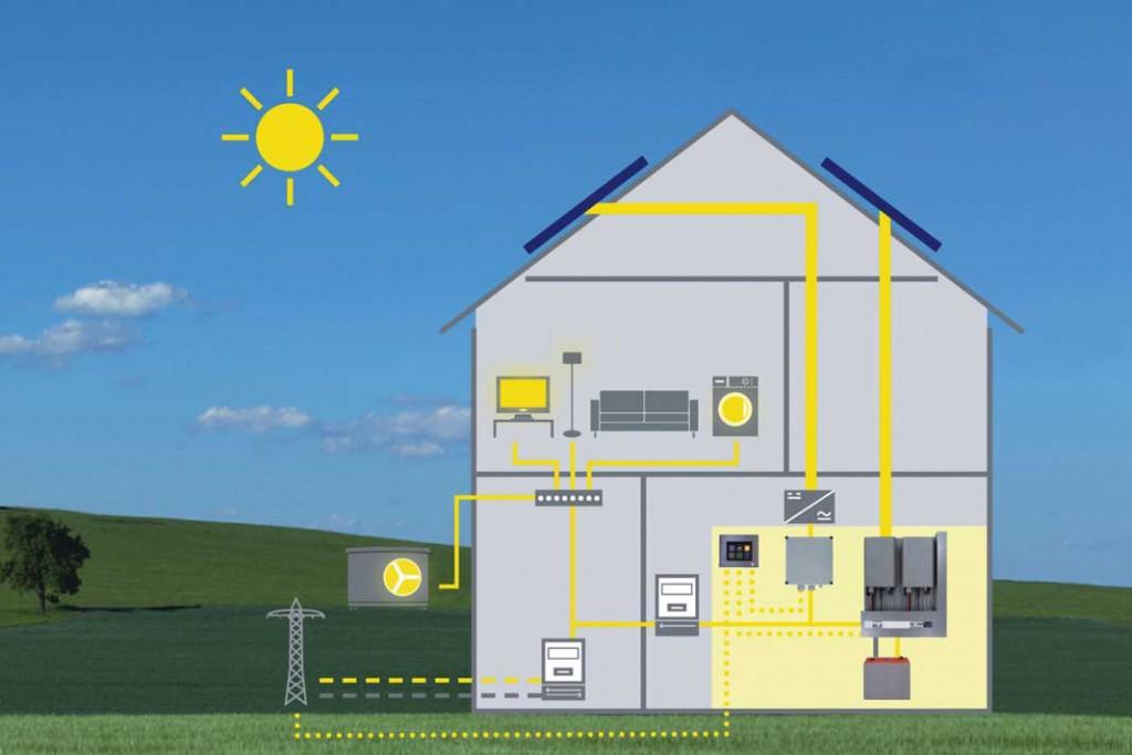 Energieströme im Energieplus-Haus: Nachhaltig erzeugter Solarstrom wird vorrangig im Haus verbraucht. Der Rest fließt ins öffentliche Netz. Foto: Azur Solar