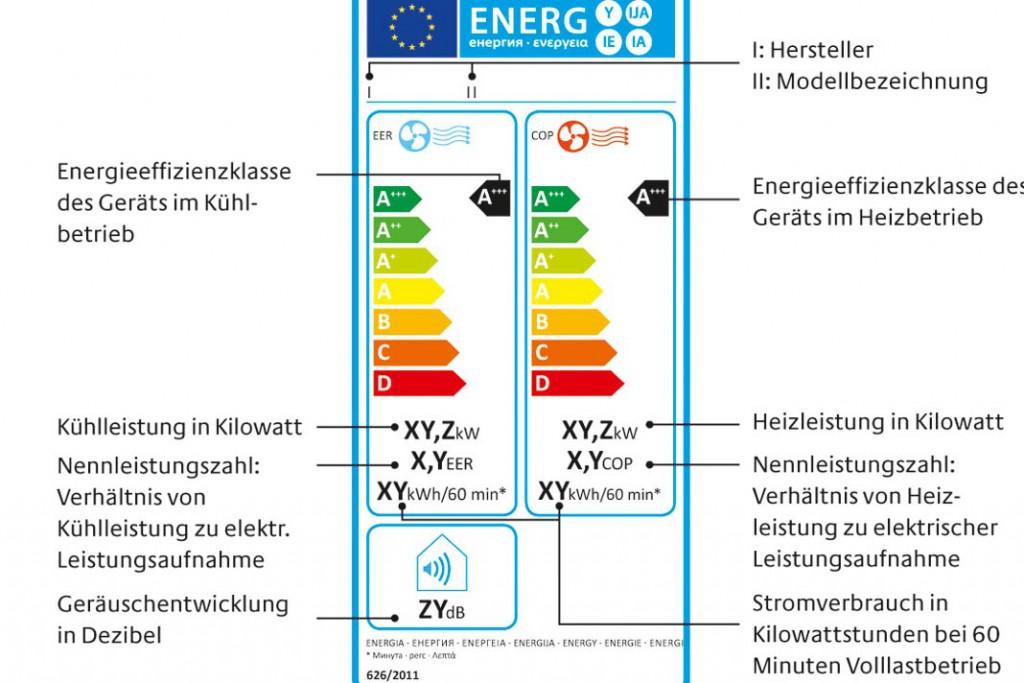 Das aktuelle EU-Effizienzlabel weist die Leistungsdaten des Gerätes im Kühl- und im Heizbetrieb aus. Foto: Initiative EnergieEffizienz der Deutschen Energieagentur GmbH/dena