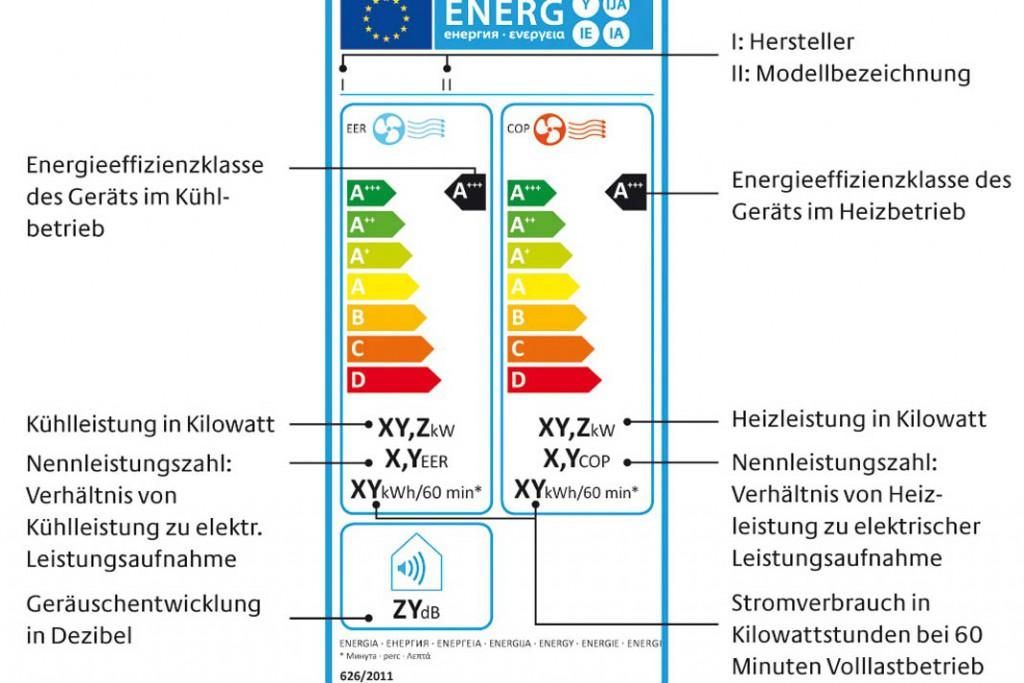 Das EU-Effizienzlabel weist die wichtigsten Leistungsdaten eines Raumklimagerätes mit Wärmepumpen-Funktion im Kühl- und im Heizbetrieb aus. Foto: Initiative EnergieEffizienz der Deutschen Energieagentur GmbH/dena