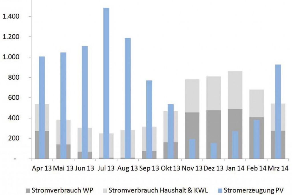 Die Energiebilanz von April 2013 bis März 2014 im Energieplus-Haus fällt positiv aus. Foto: Buderus