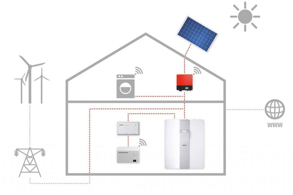 Schema einer netzgebundenen Photo- voltaik-Anlage mit Energiemanager, der vorrangig Haus-, Heiz- und Lüftungsgeräte mit Eigenstrom versorgt. Foto: Stiebel Eltron