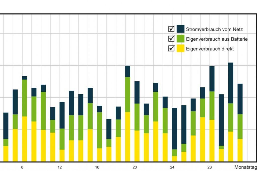 Endlich mal ein spannendes Säulendiagramm: Zum Energiemanagement gehört Buchführung über die solaren Gewinne.Foto: Schüco