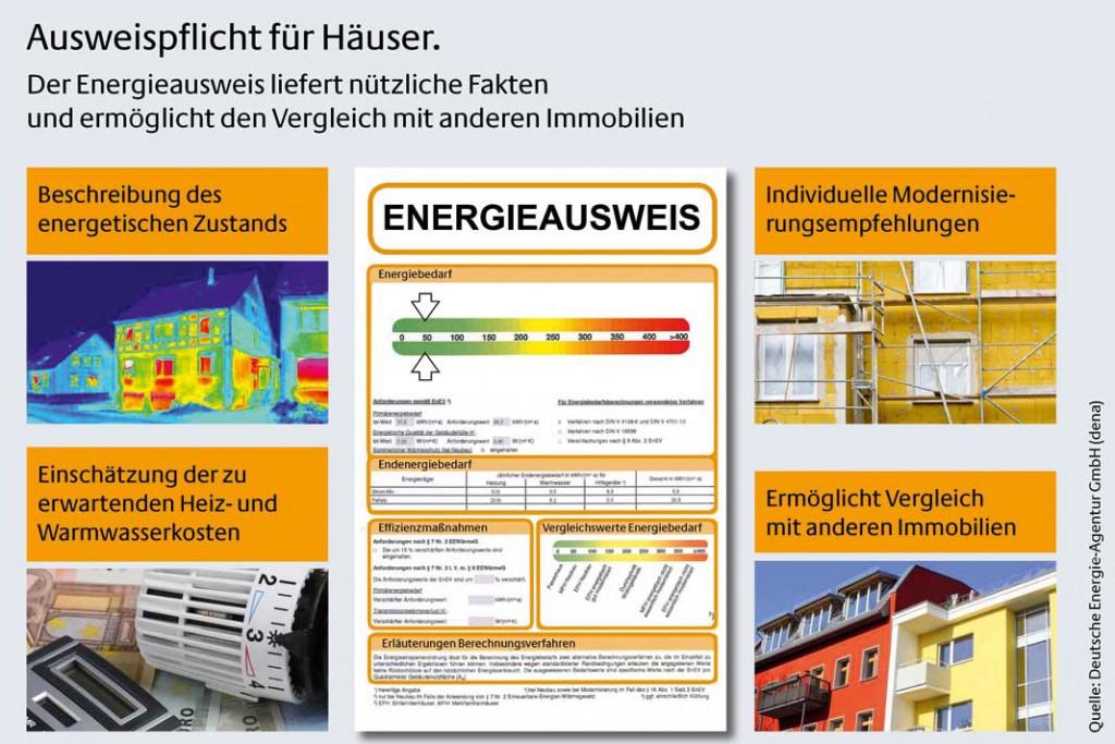 Bei Verkauf oder Vermietung einer Immobilie muss den Interessenten ein Energieausweis vorgelegt werden. Er gibt Aufschluss über die Energieeffizienz des Hauses. Foto: dena