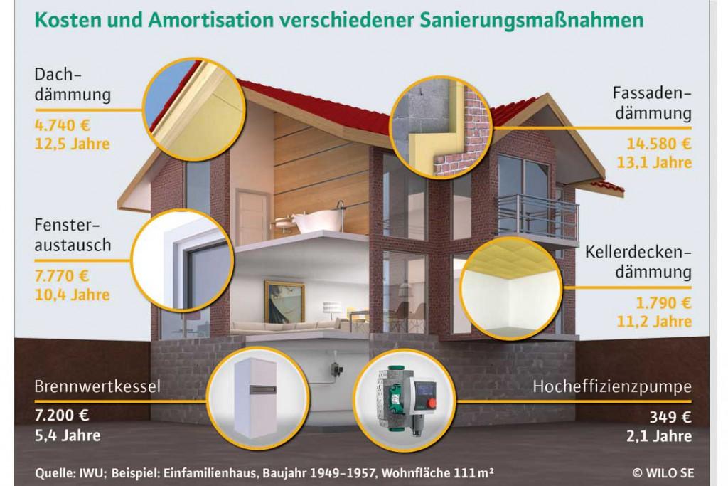 Investitionen in eine höhere Effizienz der Heiztechnik machen sich in der Regel schneller bezahlt als Wärmedämm-Maßnahmen rund ums Haus. Foto: Wilo