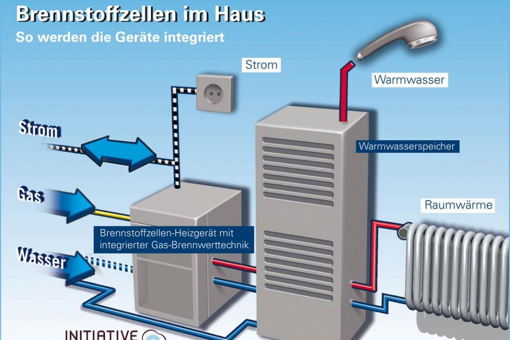Brennstoffzellen-Heizgeräte erreichen hohe Stromkennzahlen. Verschiedene Geräte befinden sich derzeit in Feldversuchen. Foto: Initiative Brennstoffzelle