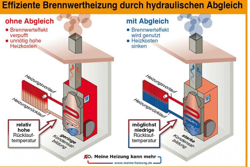 Foto: Deutscher Infografikdienst