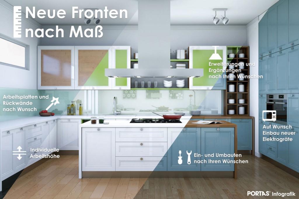 Aus Alt, Mach Neu: Nachhaltige Küchenrenovierung. » Livvi.De